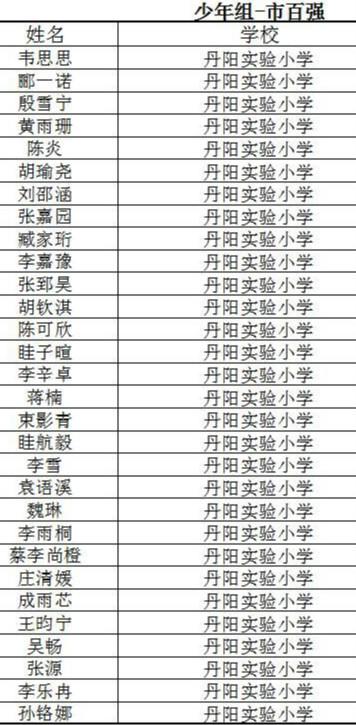 镇江市少年组百强名单.jpg