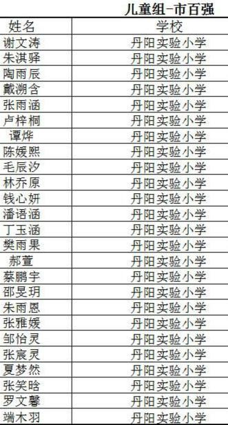 镇江市儿童组百强名单.jpg