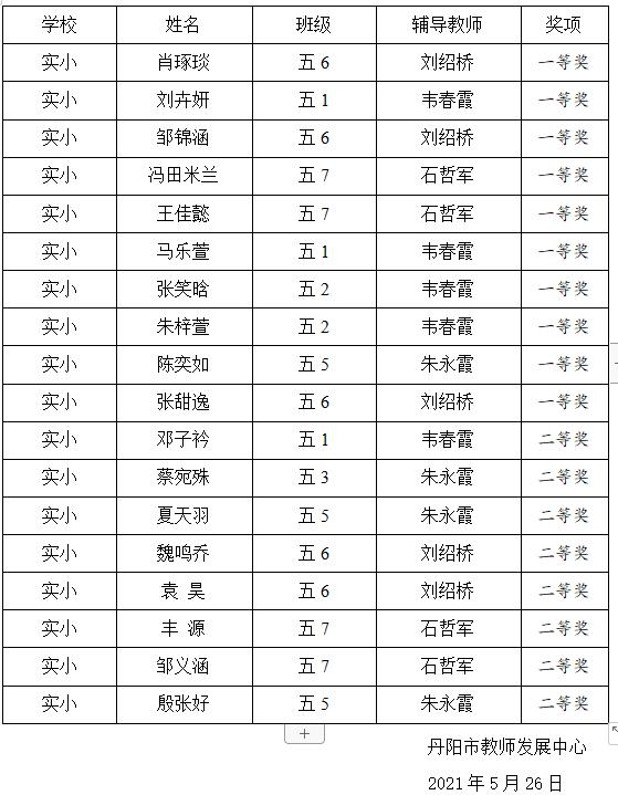 丹阳市小学五年级学生英语阅读能力竞赛结果公布